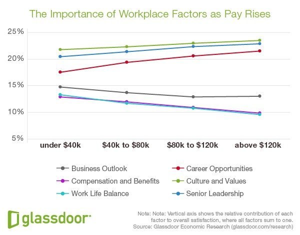 GD_WorkplaceFactors_PayRises-1