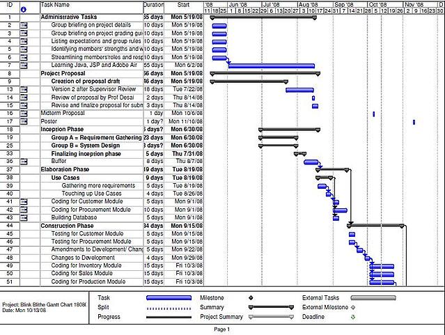 The Definitive Guide to Gantt Charts for Project