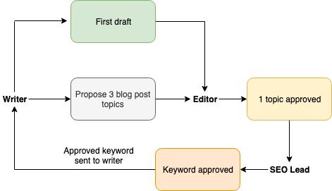 basic-blog