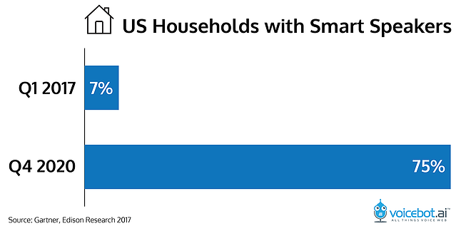 gartner-total-households-smart-speakers-01