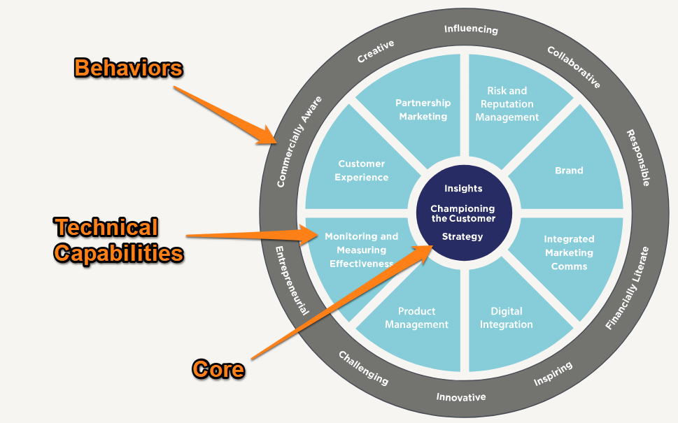 marketing-competencies.png