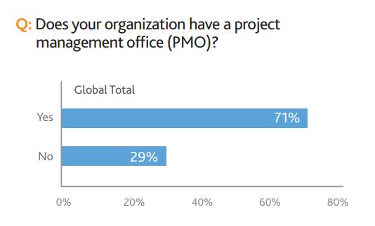pmo-statistics.png
