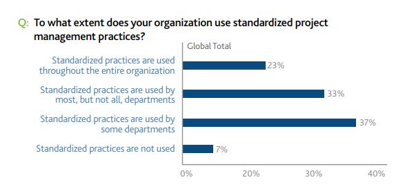 standardized-practices