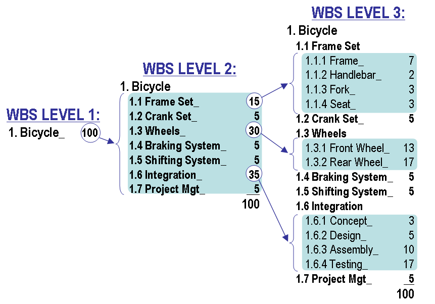 work-breakdown-structure