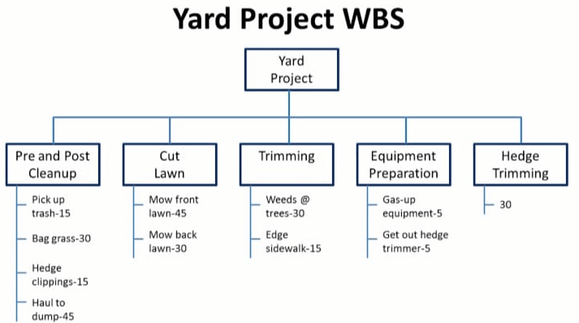 A Beginner-Friendly Guide to Work Breakdown Structures (WBS)