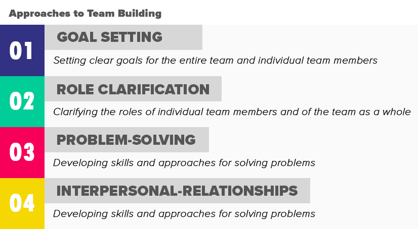 The Definitive Guide To Team Building