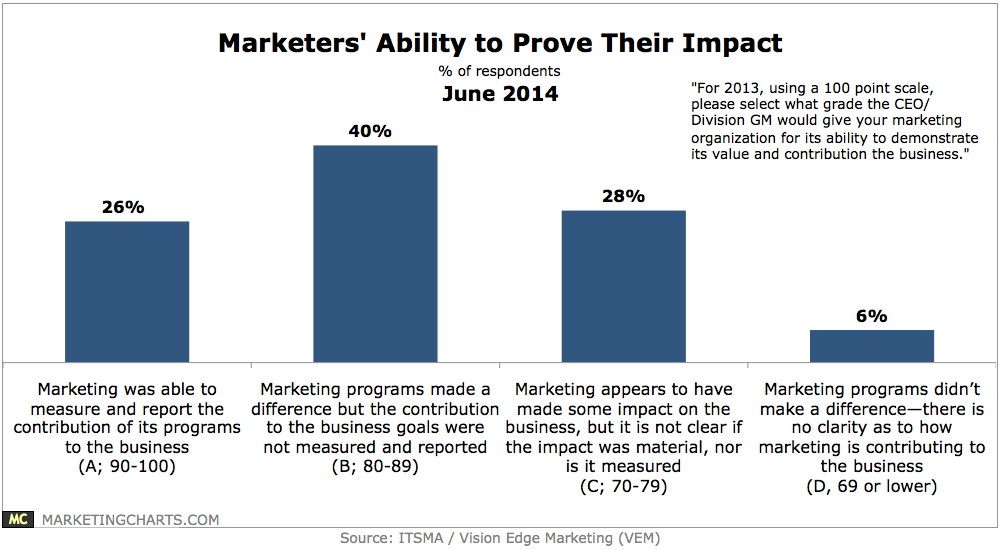 itsmavem-marketers-ability-prove-impact-june2014
