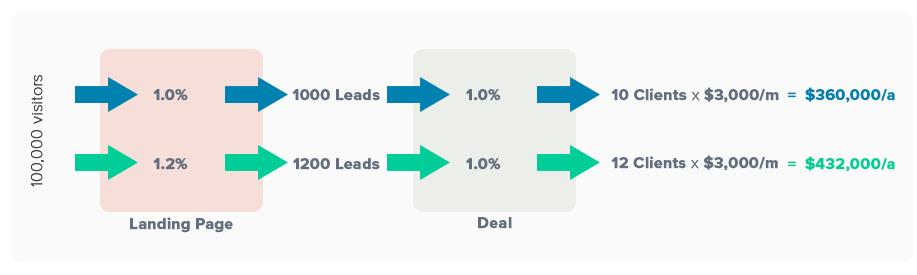 lead-gen-system