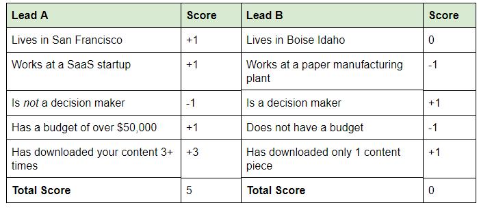 lead-score-2