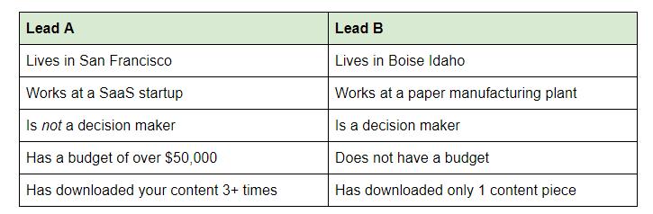 lead-scores