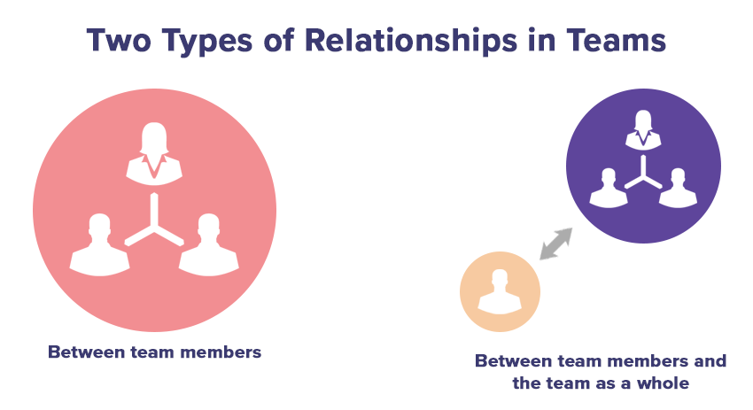 types-of-relationships